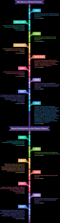 Bristol Charities Timeline