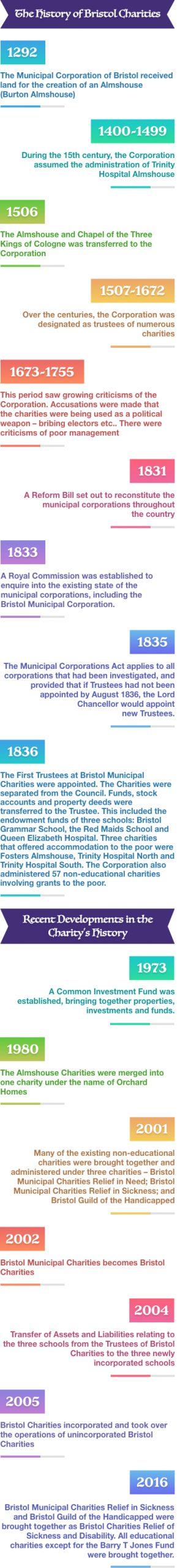 Bristol Charities Timeline Mobile