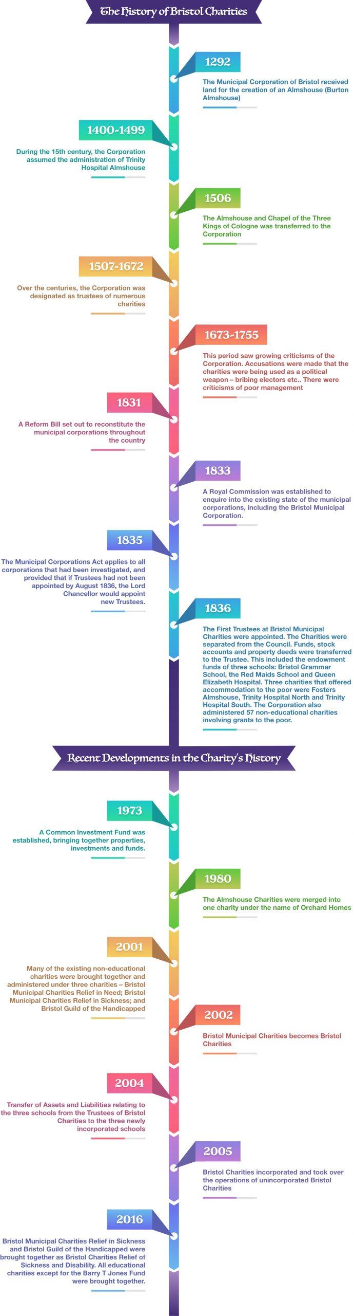 Bristol Charities Timeline New